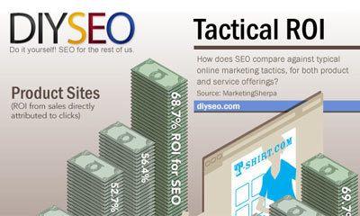 Wat rendeert beter, SEO of andere vormen van marketing?