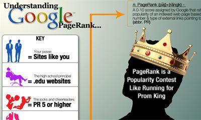 Zo werkt Google Pagerank