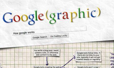Hoe werkt Google eigenlijk?