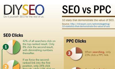 SEO versus PPC - Google Adwords