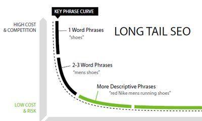 Long tail versus short tail SEO