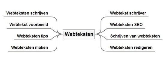 Webteksten Mindmap