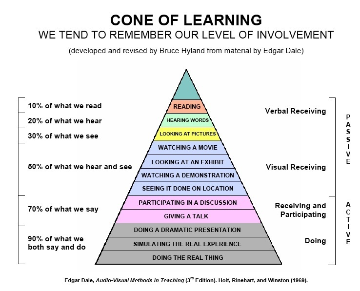 Edgar Dale Cone of Learning