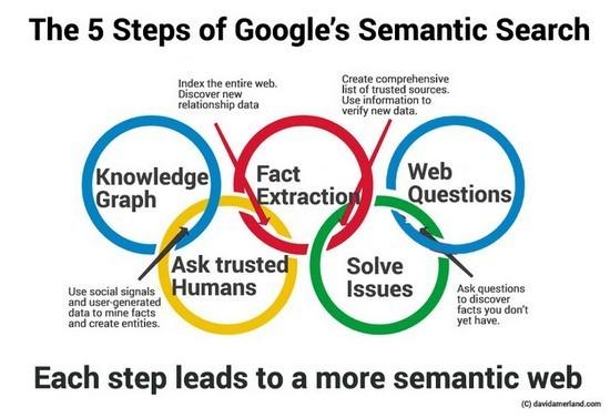 Google semantisch zoeken is de toekomst van SEO