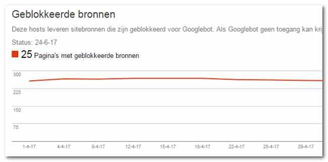 Maak je website SEO-rpoof met Google Search Console